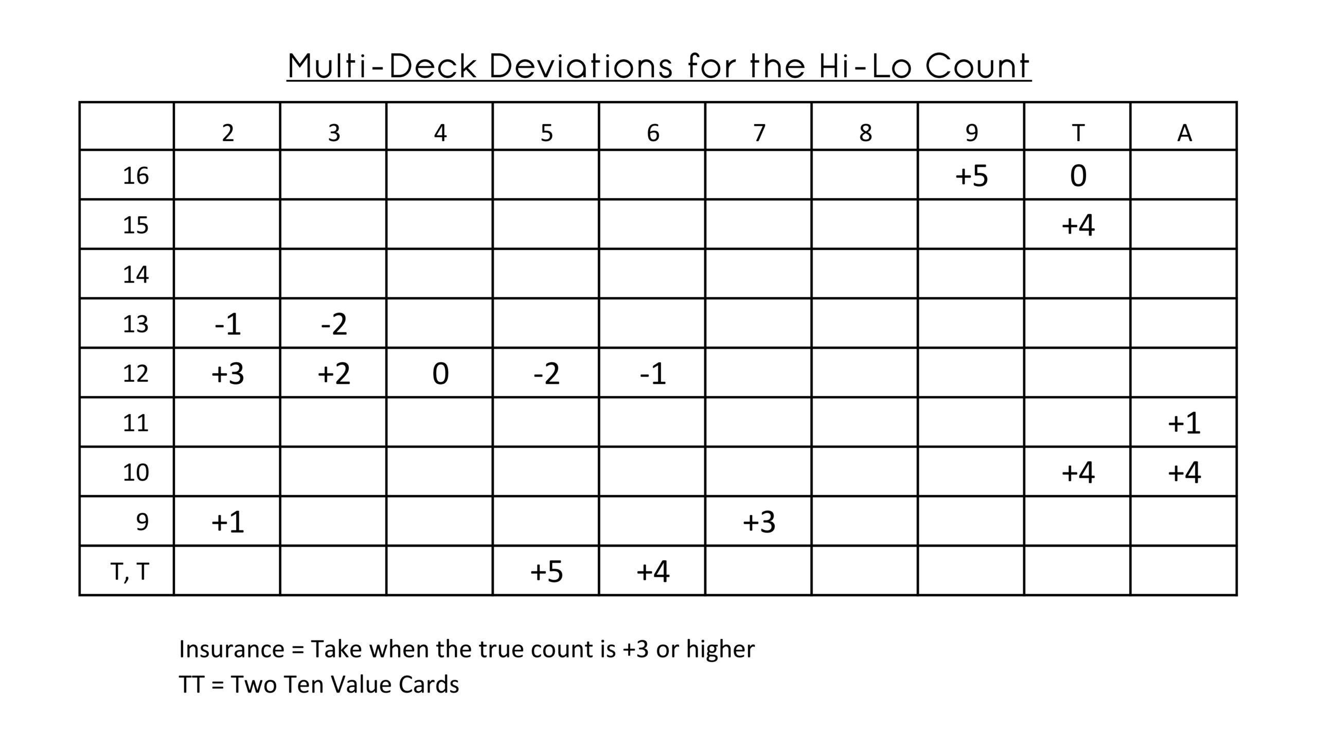Blackjack Deviations Worksheet