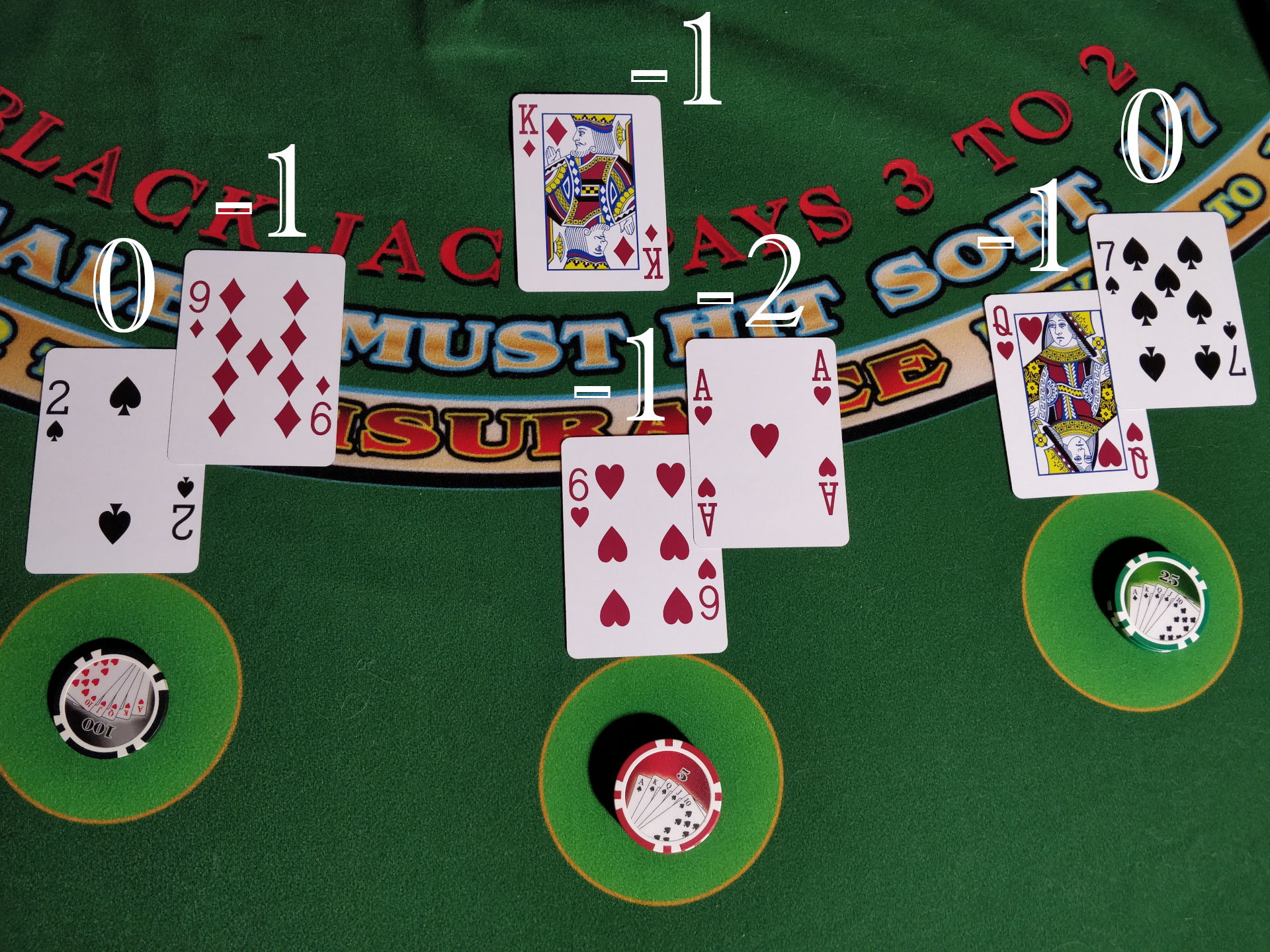 Running Count in Blackjack Card Counting